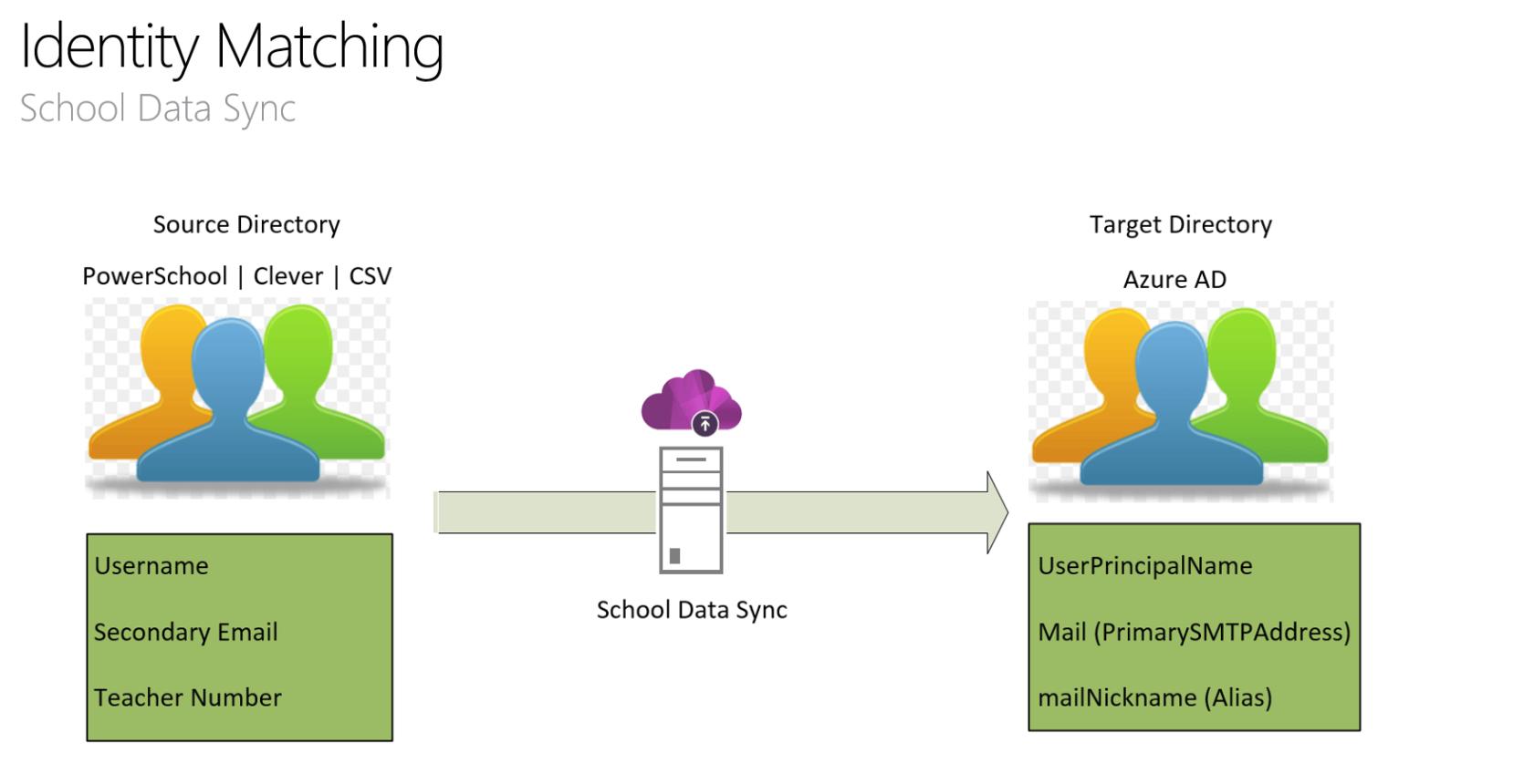 Microsoft Teams in het onderwijs